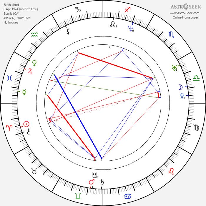Jeff Tymoschuk - Astrology Natal Birth Chart