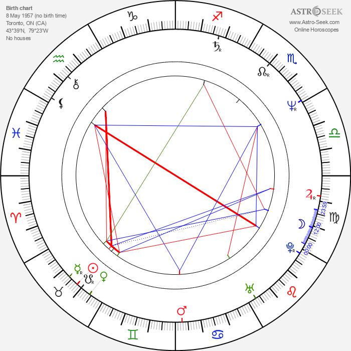 Jeff Wincott - Astrology Natal Birth Chart