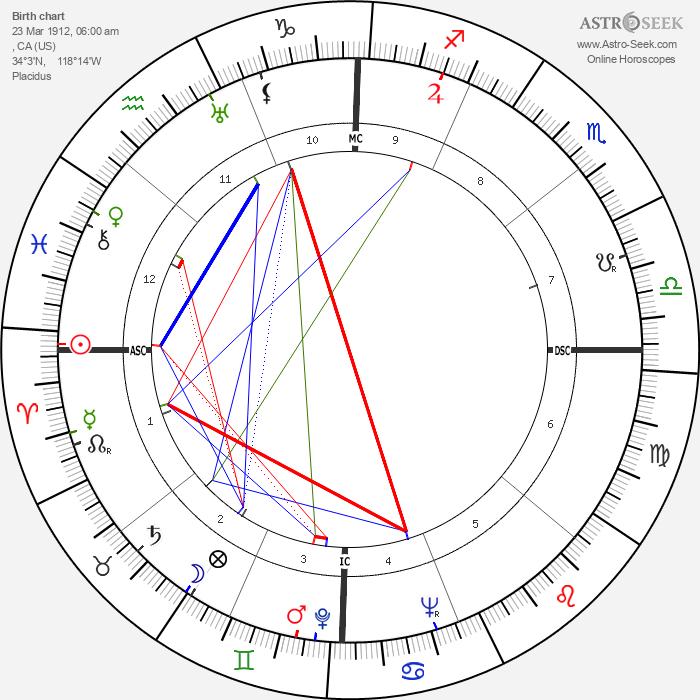 Jeff York - Astrology Natal Birth Chart