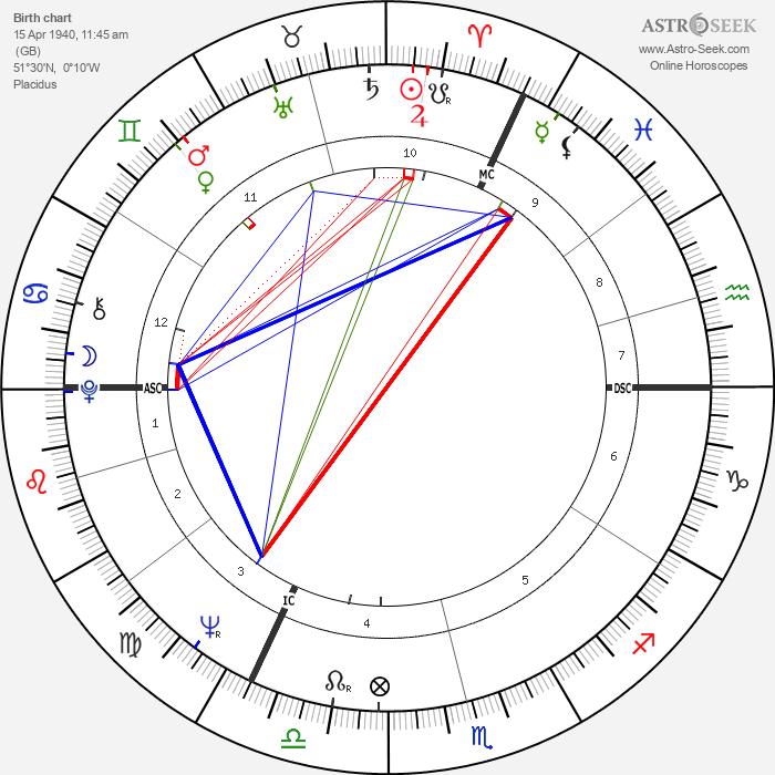 Jeffrey Archer - Astrology Natal Birth Chart