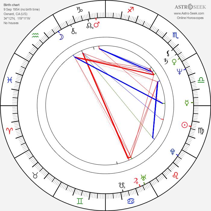 Jeffrey Combs - Astrology Natal Birth Chart