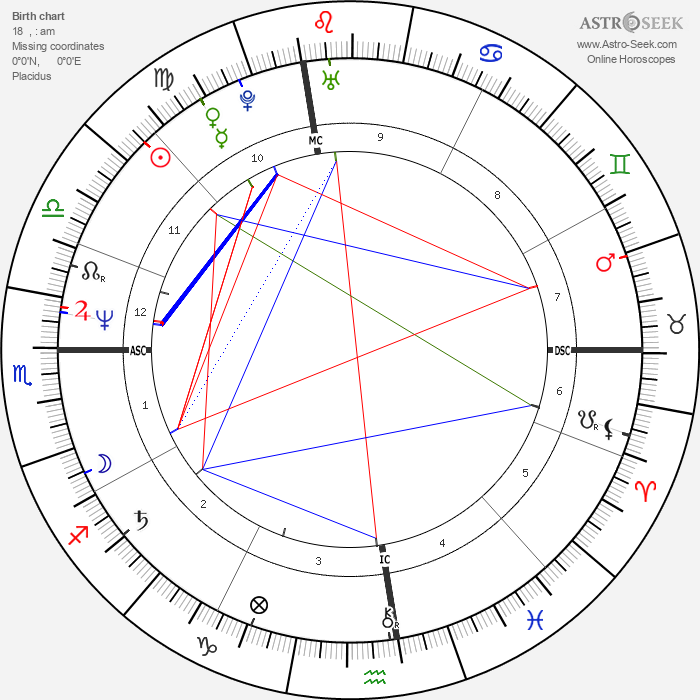 Jeffrey Coombs - Astrology Natal Birth Chart