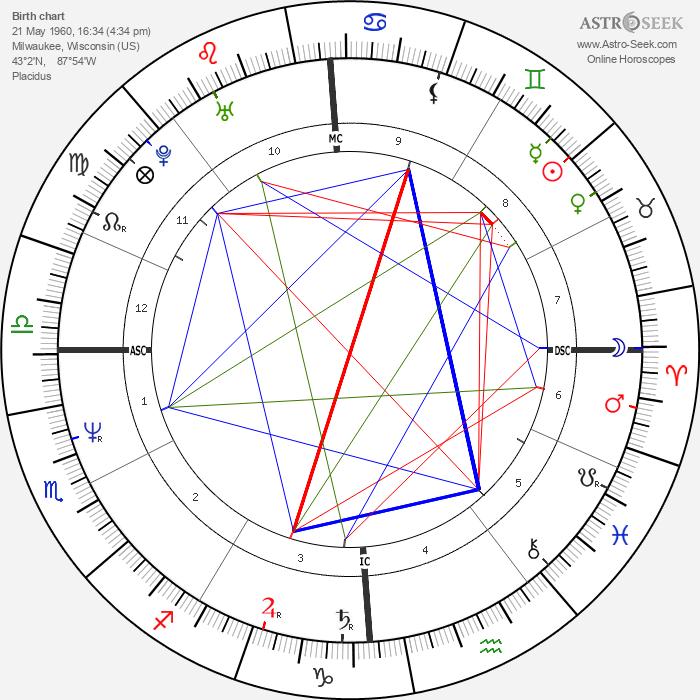 Jeffrey Dahmer - Astrology Natal Birth Chart