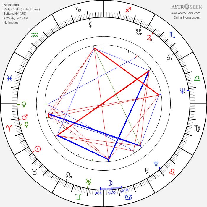 Jeffrey DeMunn - Astrology Natal Birth Chart