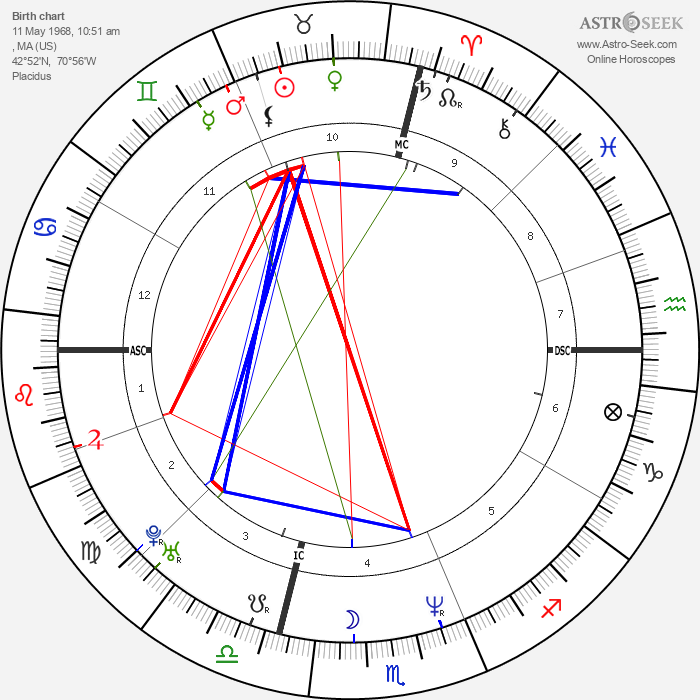 Jeffrey Donovan - Astrology Natal Birth Chart