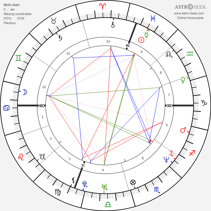 Jeffrey Hammonds - Astrology Natal Birth Chart