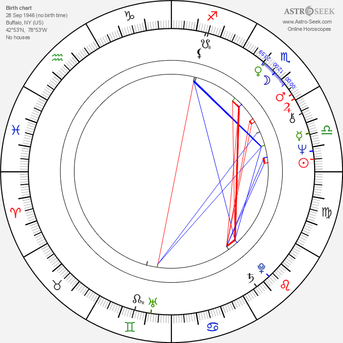 Jeffrey Jones - Astrology Natal Birth Chart