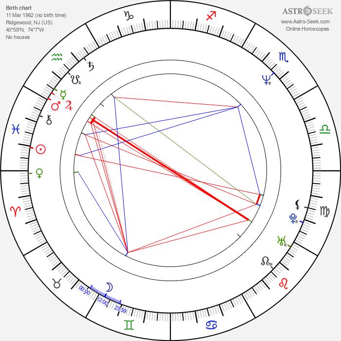 Jeffrey Nordling - Astrology Natal Birth Chart