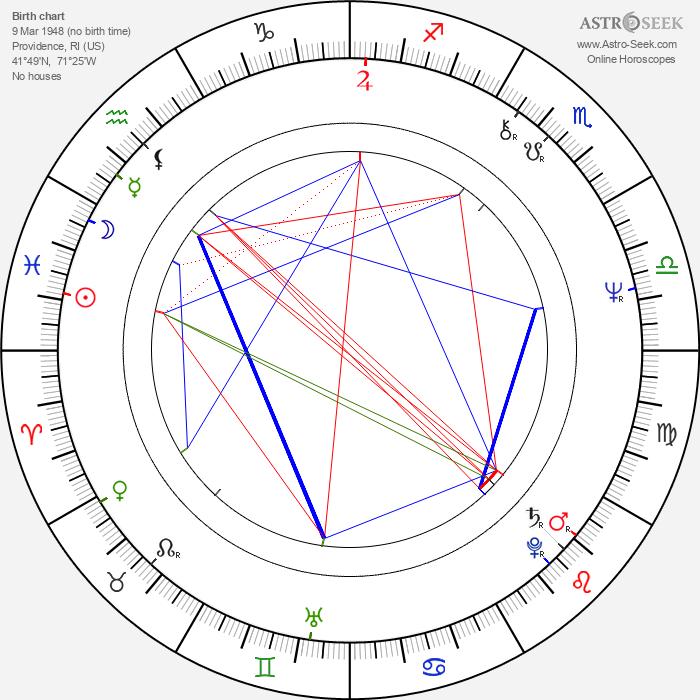 Jeffrey Osborne - Astrology Natal Birth Chart
