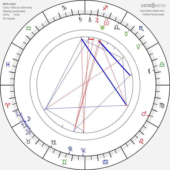 Jeffrey Sayre - Astrology Natal Birth Chart