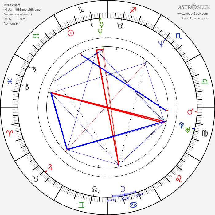 Jeffrey Skoll - Astrology Natal Birth Chart