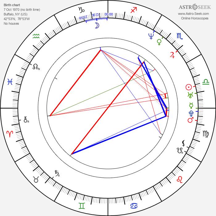 Jeffry Denman - Astrology Natal Birth Chart