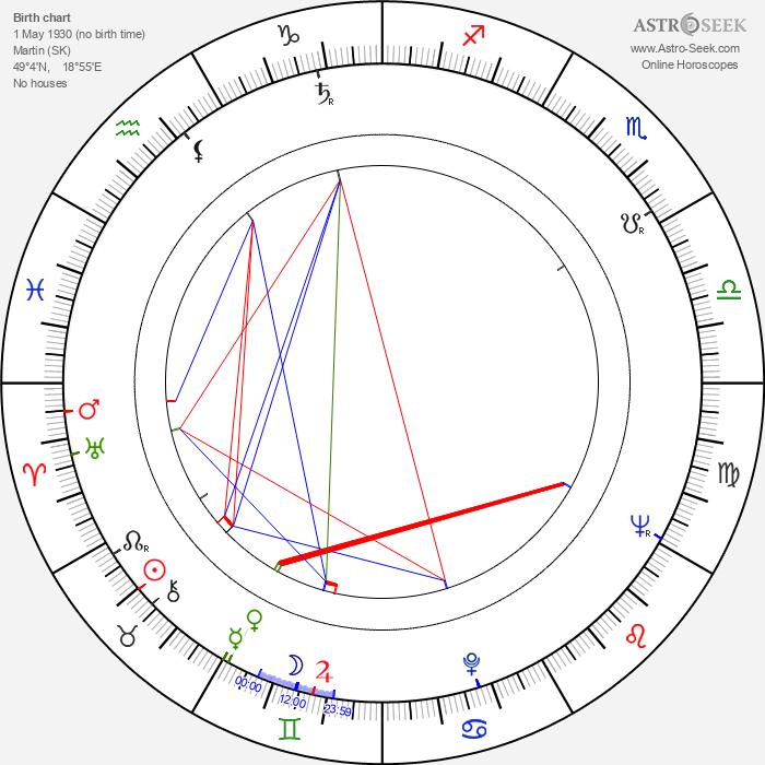 Jela Lukešová - Astrology Natal Birth Chart