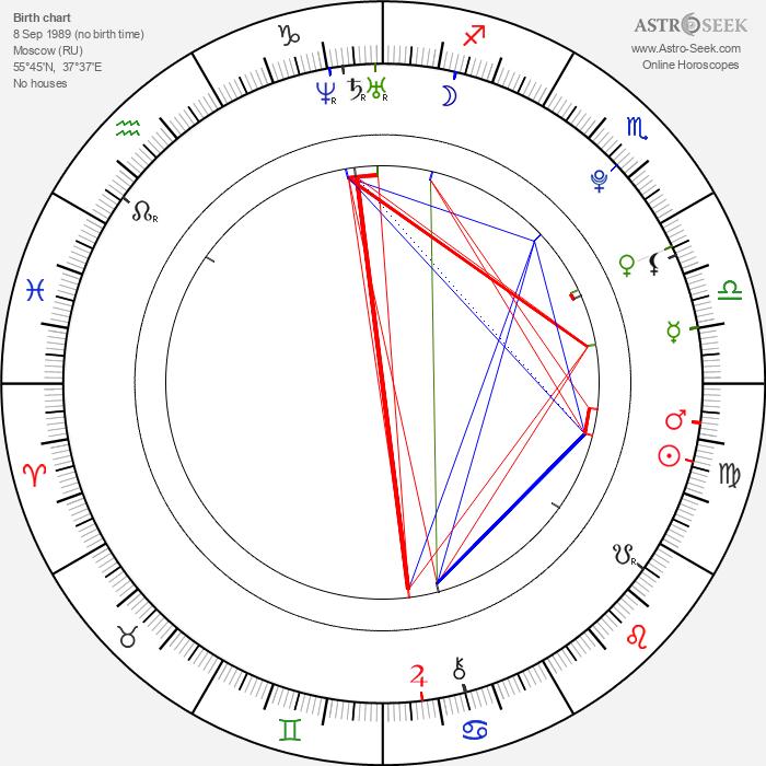 Jelena Aržakovová - Astrology Natal Birth Chart