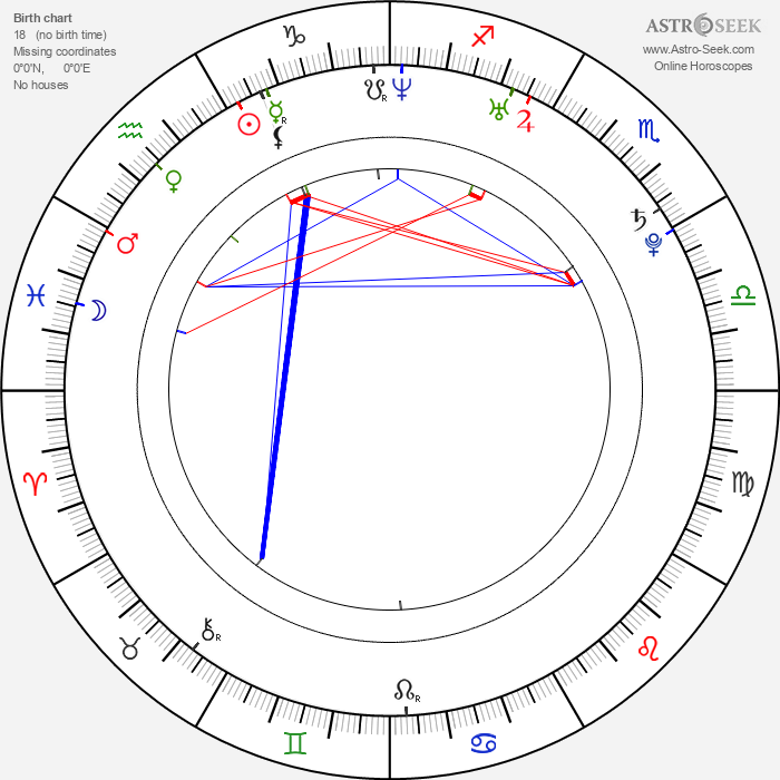 Jelena Gavrilovic - Astrology Natal Birth Chart