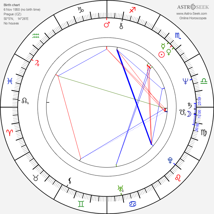 Jelena Šebestová-Juklová - Astrology Natal Birth Chart