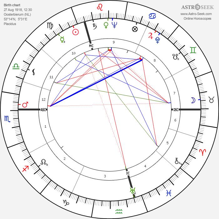 Jelle Zijlstra - Astrology Natal Birth Chart