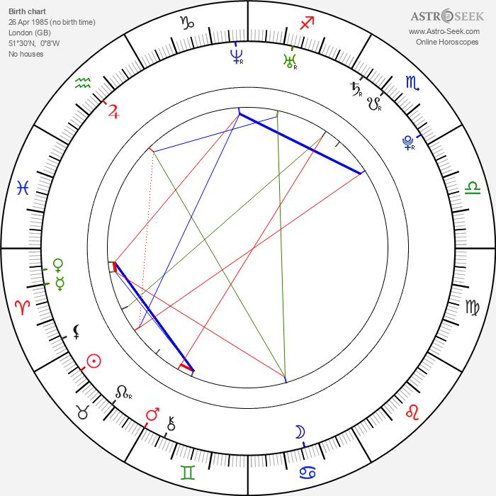 Jemima Kirke - Astrology Natal Birth Chart