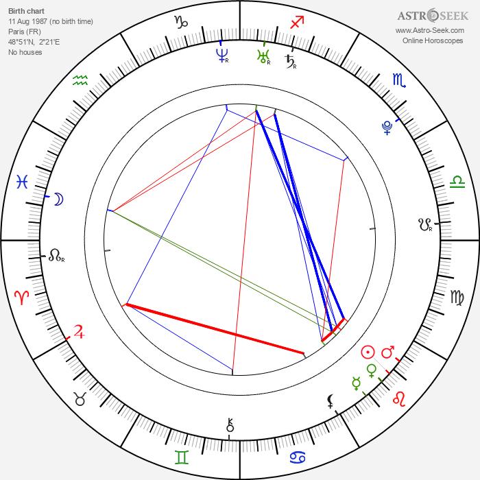 Jemima West - Astrology Natal Birth Chart
