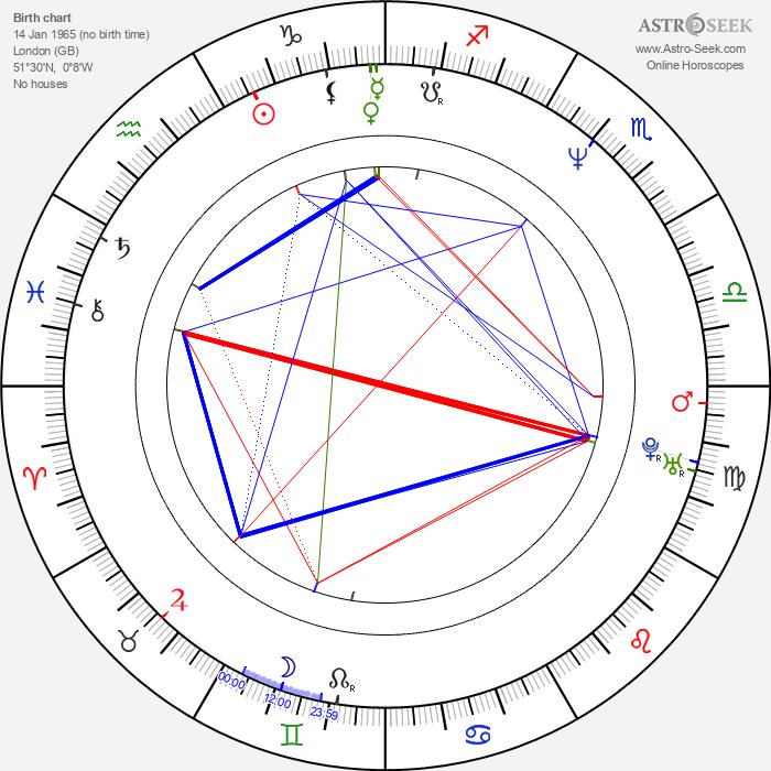 Jemma Redgrave - Astrology Natal Birth Chart