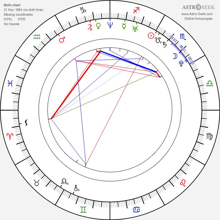 Jena Malone - Astrology Natal Birth Chart