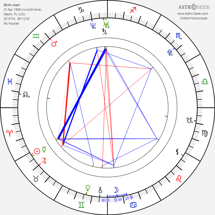 Jencarlos Canela - Astrology Natal Birth Chart