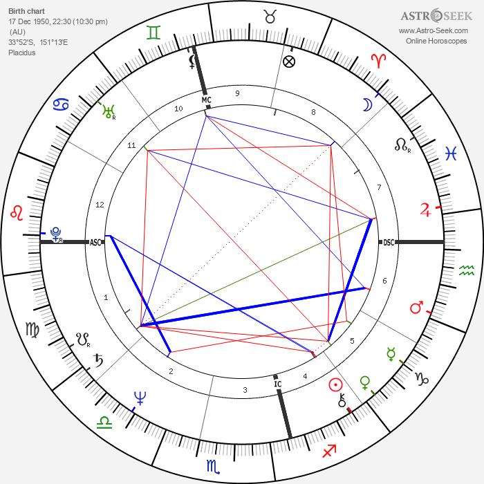 Jeni Edgley - Astrology Natal Birth Chart