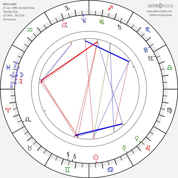 Jenn Proske - Astrology Natal Birth Chart