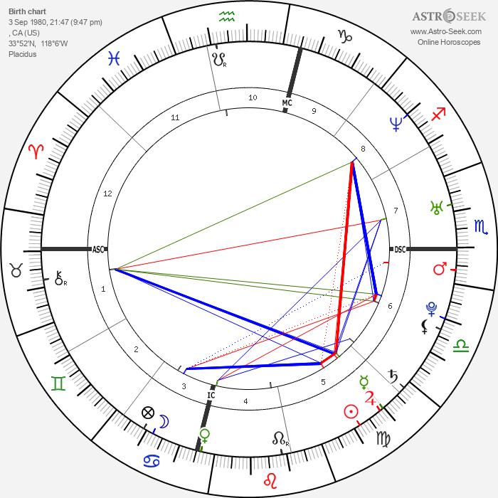 Jennie Finch - Astrology Natal Birth Chart