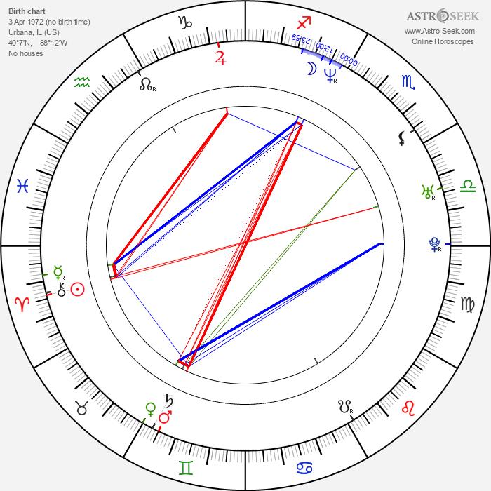 Jennie Garth - Astrology Natal Birth Chart