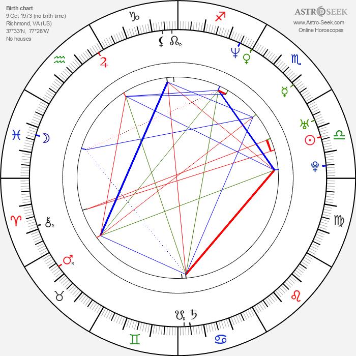 Jennifer Aspen - Astrology Natal Birth Chart