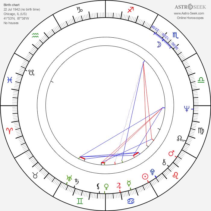 Jennifer Bassey - Astrology Natal Birth Chart