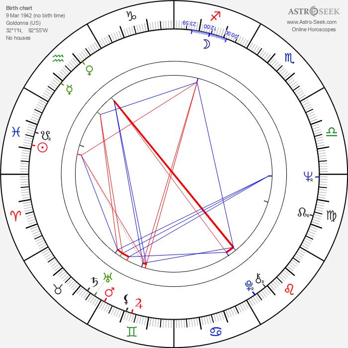 Jennifer Blake - Astrology Natal Birth Chart