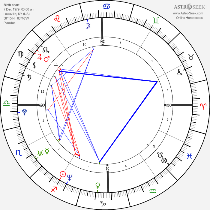 Jennifer Carpenter - Astrology Natal Birth Chart