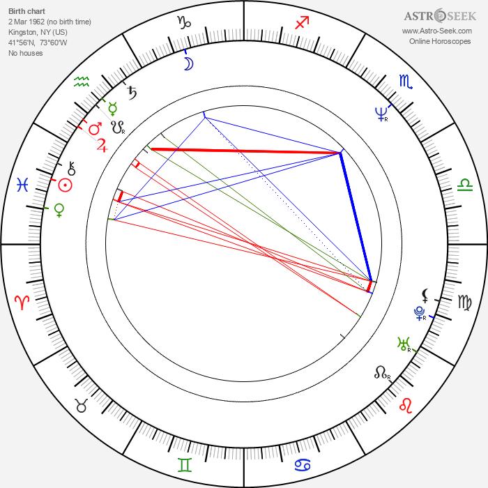 Jennifer Delora - Astrology Natal Birth Chart
