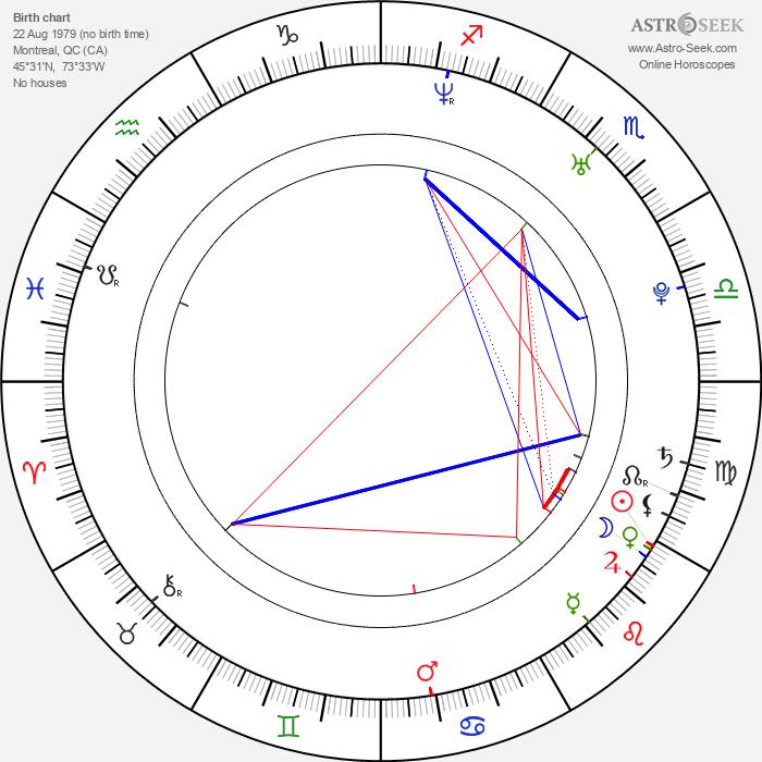 Jennifer Finnigan - Astrology Natal Birth Chart