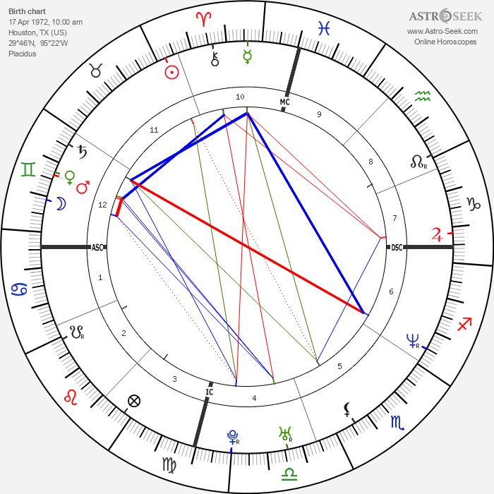 Jennifer Garner - Astrology Natal Birth Chart