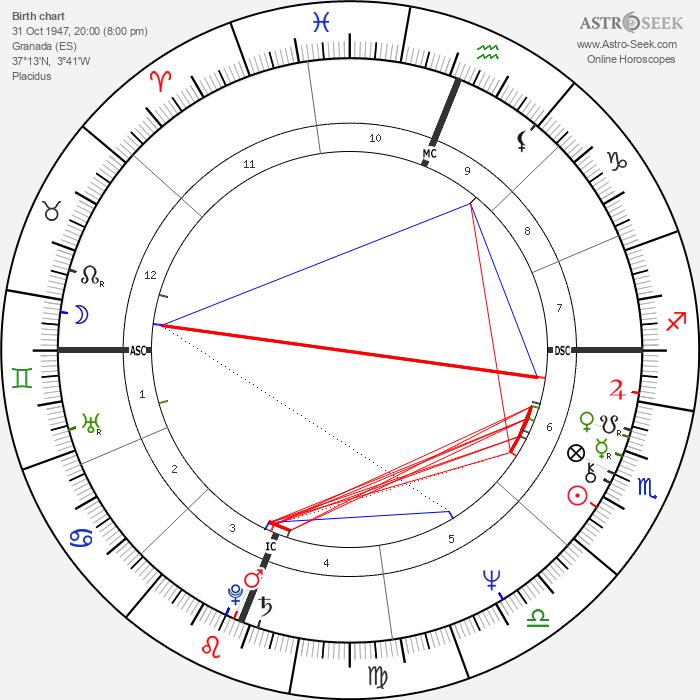 Jennifer Hosten - Astrology Natal Birth Chart