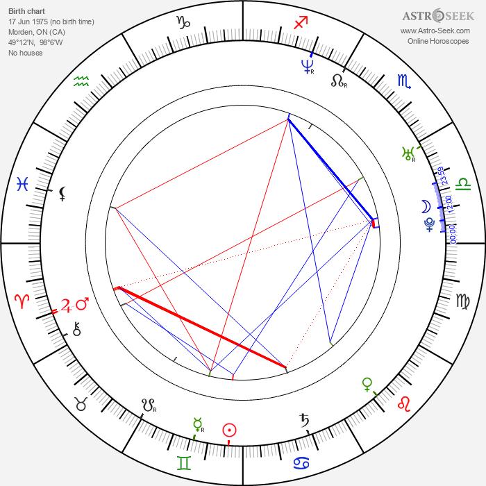 Jennifer Irwin - Astrology Natal Birth Chart