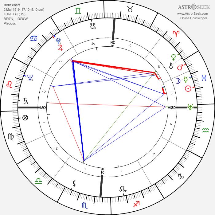 Jennifer Jones - Astrology Natal Birth Chart