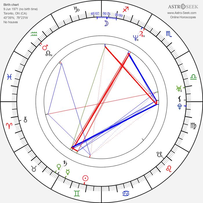 Jennifer Kitchen - Astrology Natal Birth Chart