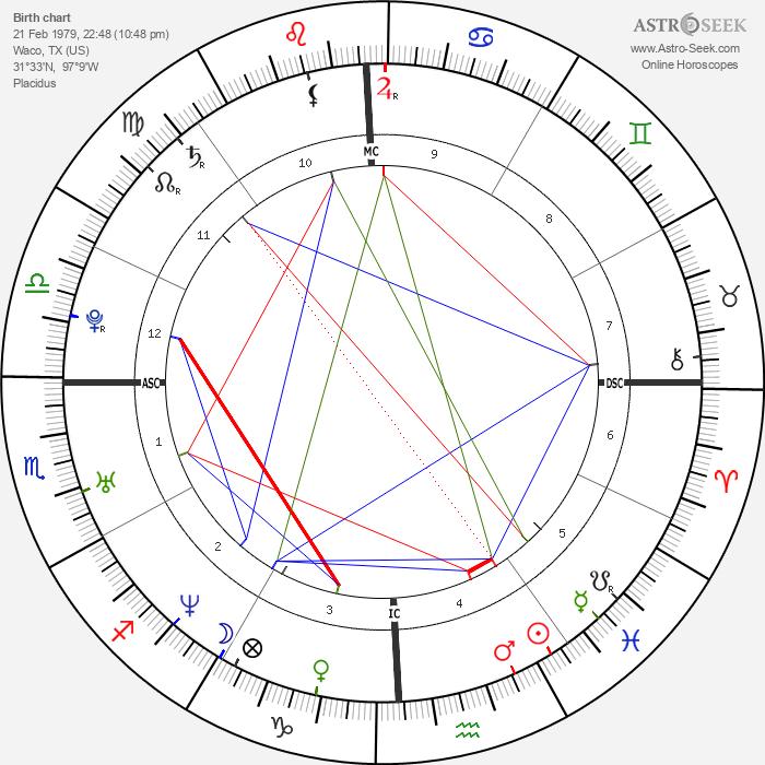 Jennifer Love Hewitt - Astrology Natal Birth Chart
