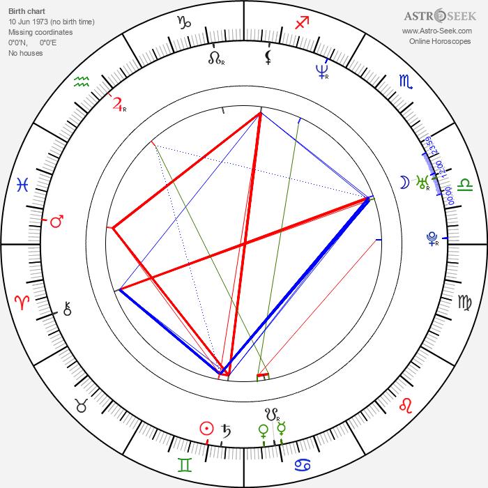 Jennifer Robertson - Astrology Natal Birth Chart