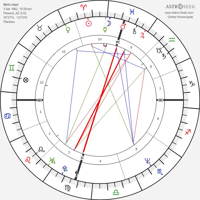 Jennifer Rubin - Astrology Natal Birth Chart