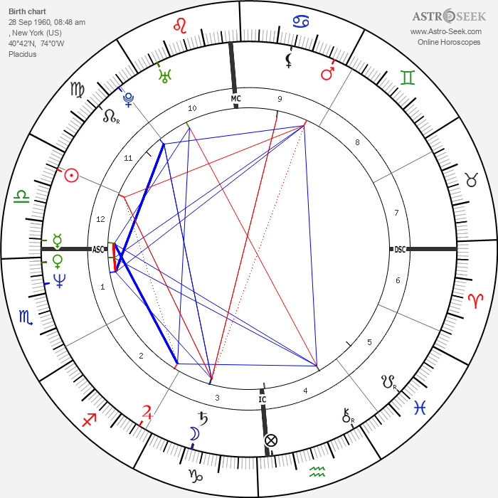 Jennifer Rush - Astrology Natal Birth Chart