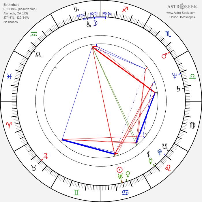 Jennifer Savidge - Astrology Natal Birth Chart