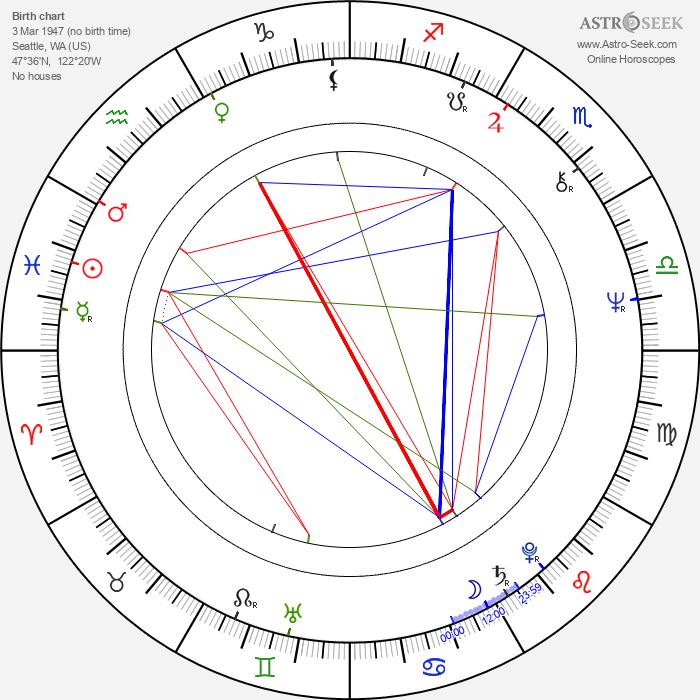 Jennifer Warnes - Astrology Natal Birth Chart