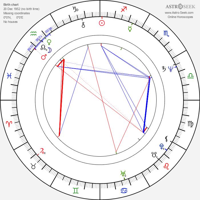 Jenny Agutter - Astrology Natal Birth Chart