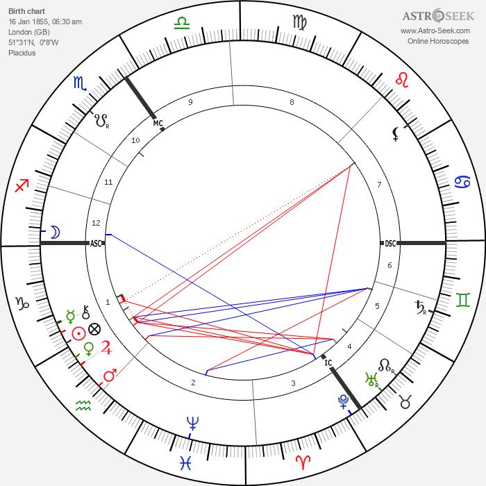 Jenny Julia Marx - Astrology Natal Birth Chart