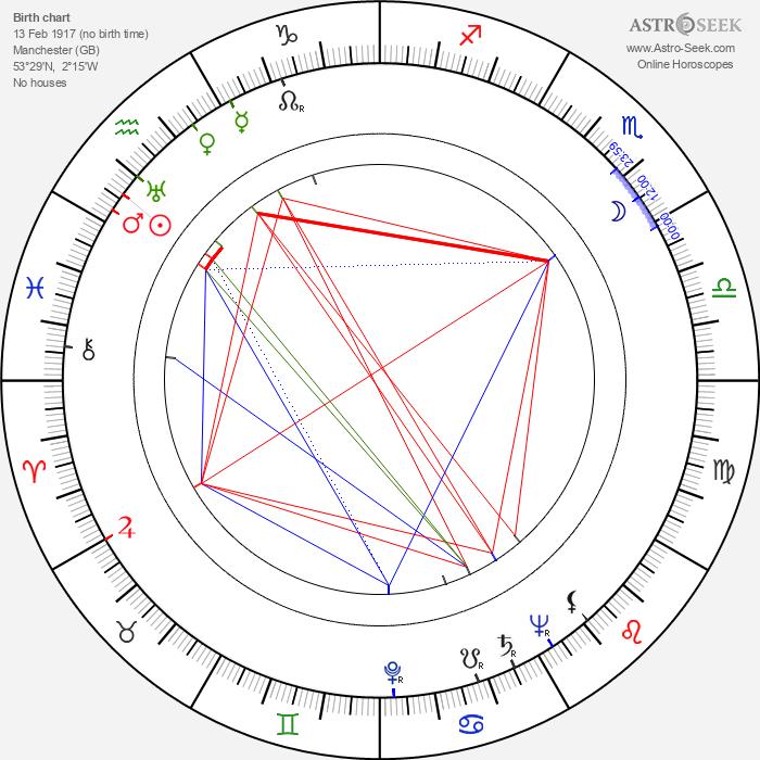 Jenny Laird - Astrology Natal Birth Chart